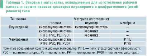 Насосы-дозаторы: типы, выбор, монтаж - журнал с.о.к. сантехника отопление кондиционирование
