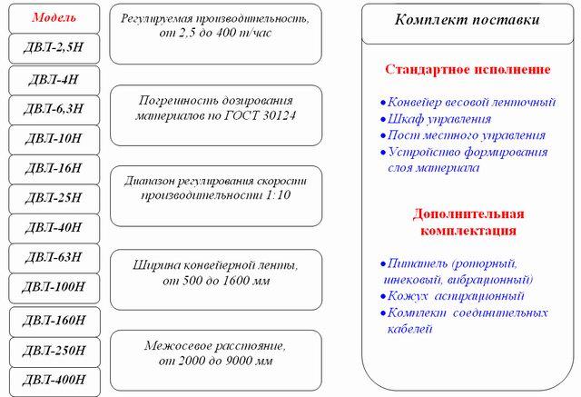 Дозатор весовой. сибтензоприбор