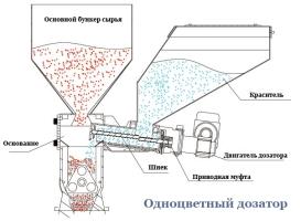 Дозаторы. шнековый дозатор