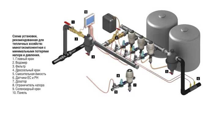 Дозирующие системы mixrite, механические дозаторы