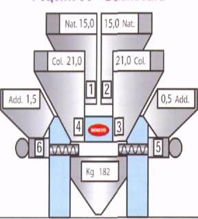 Серия gravix для гравиметрического дозирования