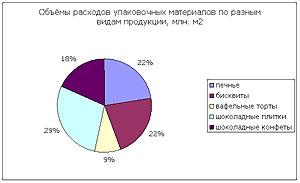 Pakkograff: рынок упаковки для кондитерских изделий