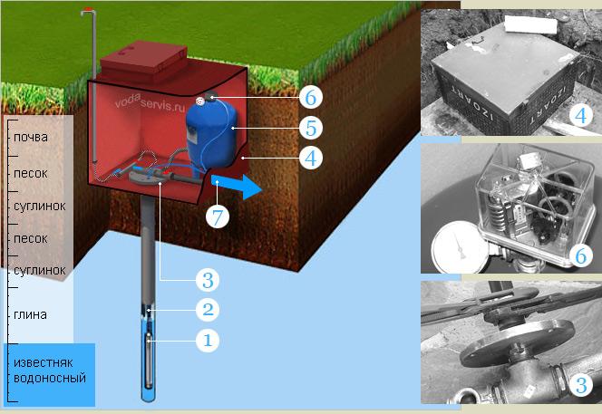 Схема водоснабжения загородного дома: устройство водоснабжения частного дома и на даче