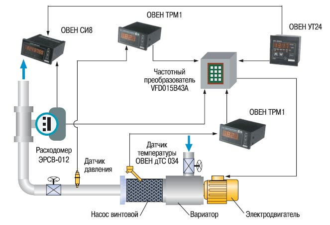 Дозирующее устройство на базе винтового насоса