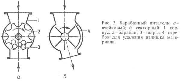 Xumuk.ru - питатели - химическая энциклопедия